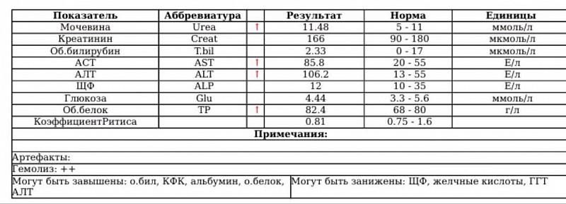 Алт, аст: особенности определения показателей ферментов