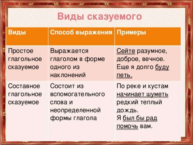 Подлежащее и его способы выражения. главные члены предложения в русском языке