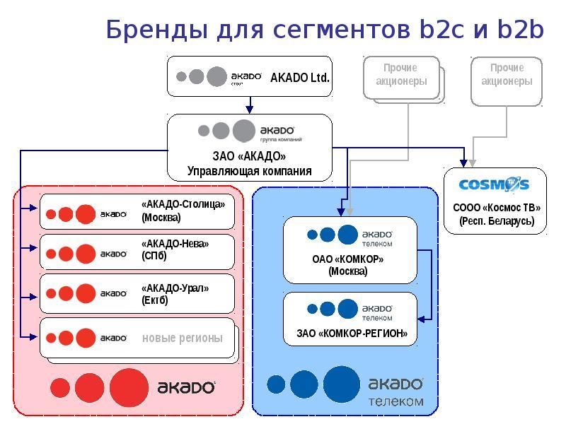 B2b и b2c – что это простым языком