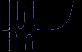 Факториал числа n = n!