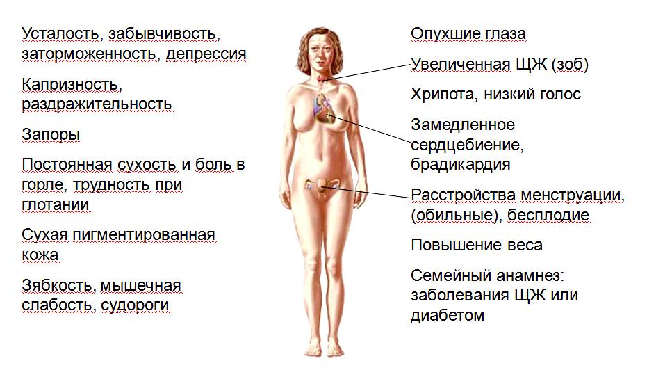 Климакс у женщин: симптомы, первые признаки, лечение