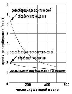 Основные параметры ревербератора. - new style sound