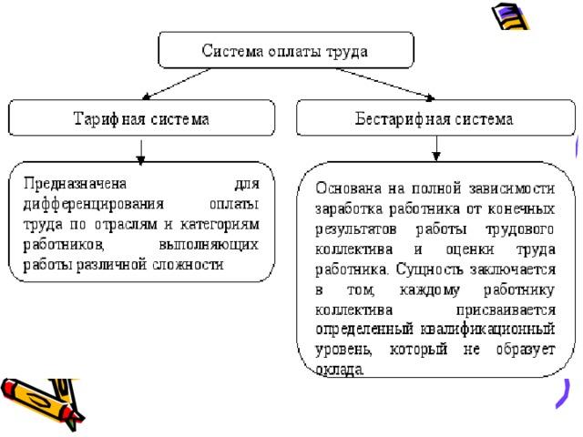 Тарифная система