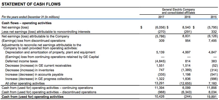 Составление отчета о движении денежных средств (cash flow)
