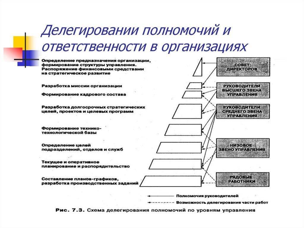 Делегирование полномочий: что это и как сделать   calltouch.блог
