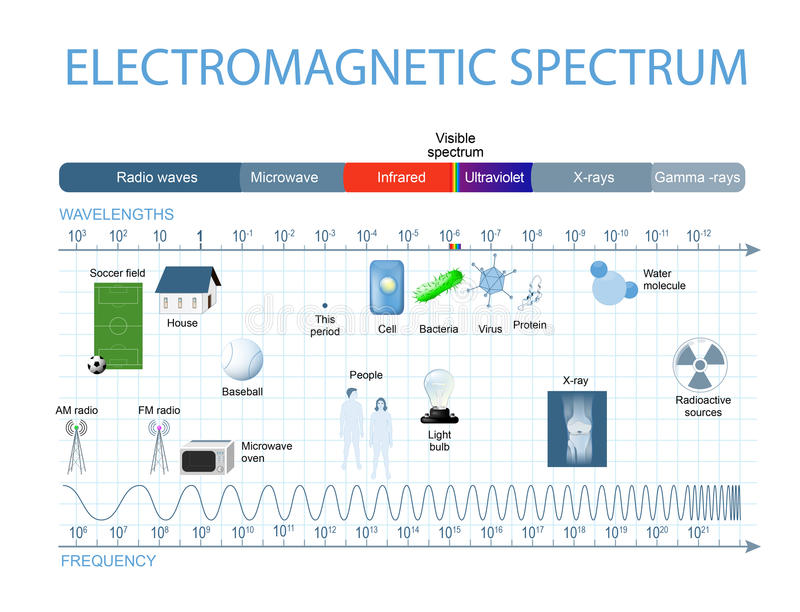 Основная характеристика электромагнитного спектра