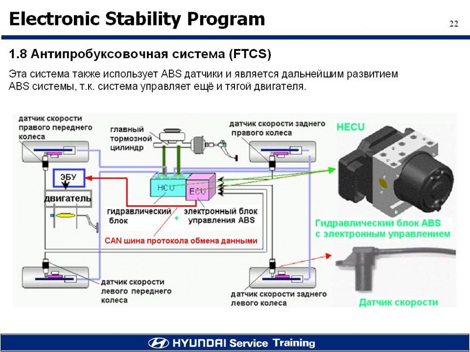 Как функционирует электронная система стабилизации (esp) в автомобиле?