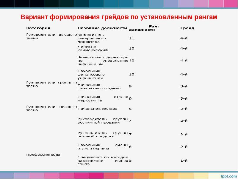 Грейды в оплате труда: пример расчета :: businessman.ru
