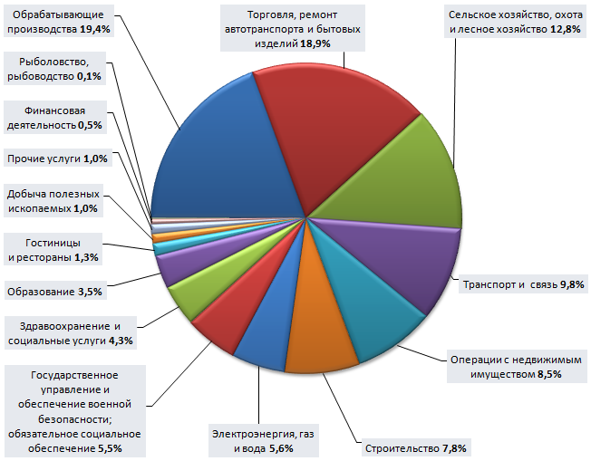 Отрасли международной специализации в россии