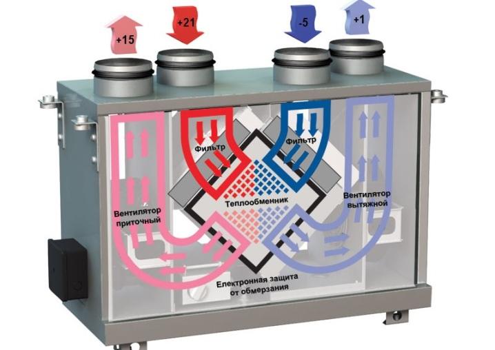 Рекуператор воздуха для квартиры: вентиляция и подогрев