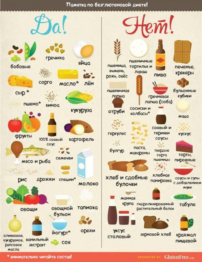 Какие продукты питания содержат глютен и чем он вреден для организма?
