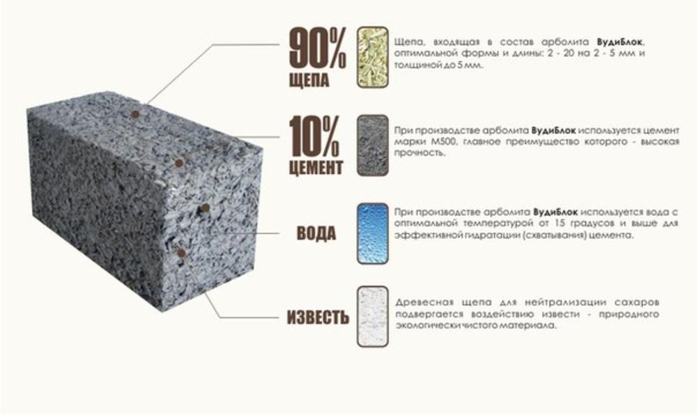 Что такое арболитовые блоки в строительстве: характеристики и краткое сравнение с другими материалами