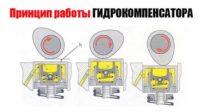 Что такое гидрокомпенсаторы? устройство, 4 вида и устранение стука