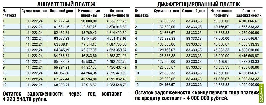 Калькулятор аннуитетных платежей - расчет аннуитетных платежей по кредиту