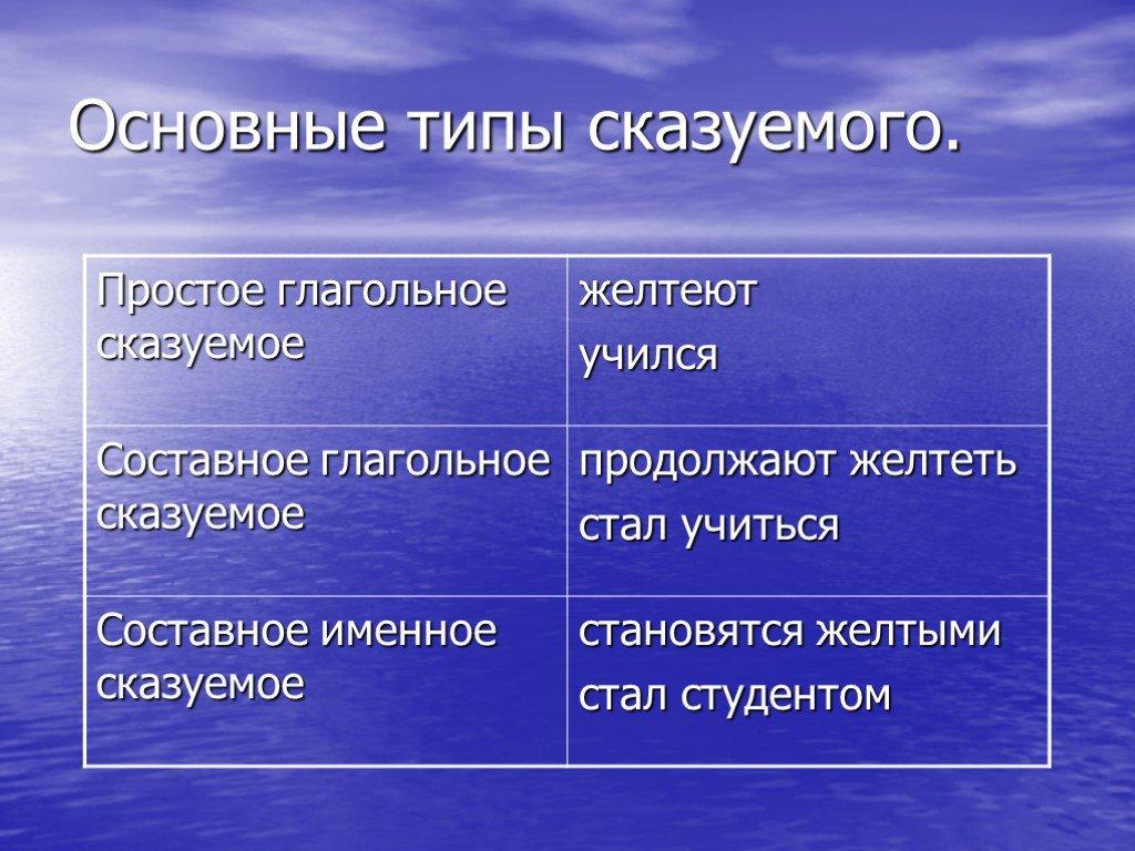 Грамматическая основа предложения: подлежащее и сказуемое в русском языке