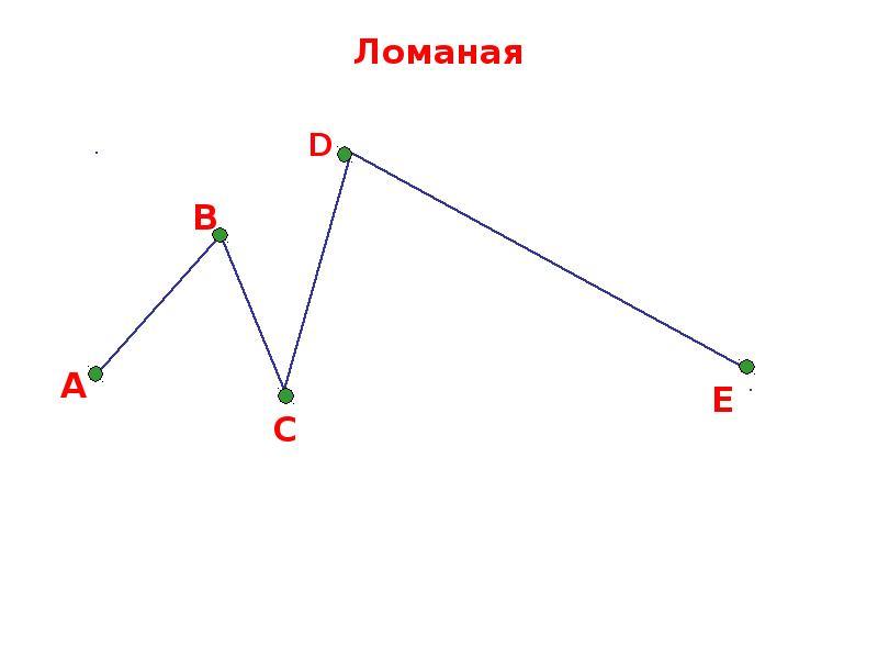 Определение и характеристики ломаной геометрической фигуры
