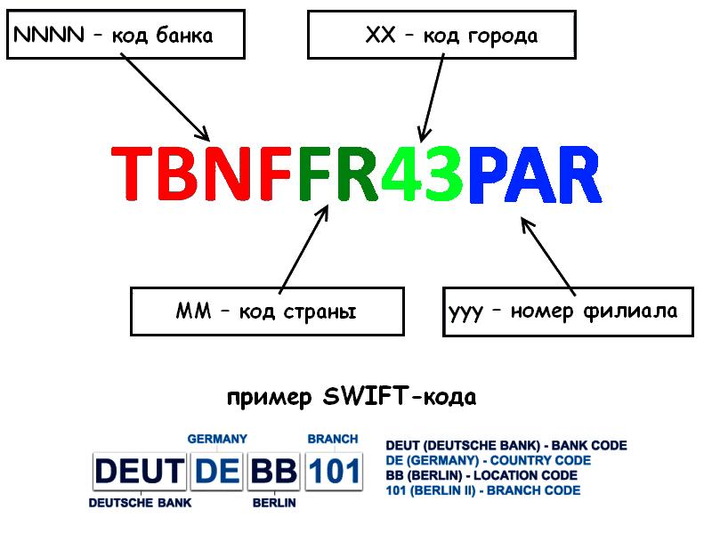 Особенности свифт-кода в сбербанке россии