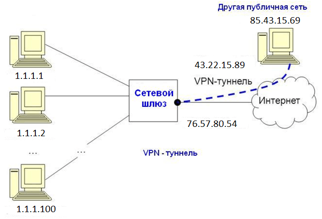 Лучший vpn сервис без логов - скрыть ip, получить доступ к сайтам