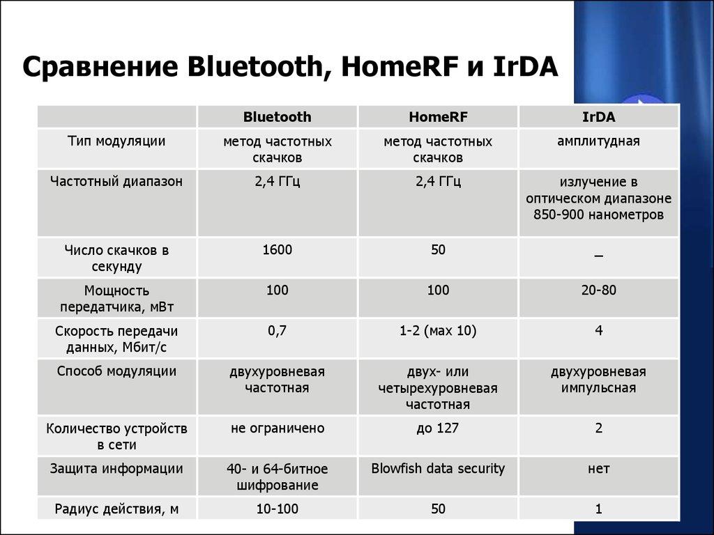 Драйверы bluetooth widcomm broadcom