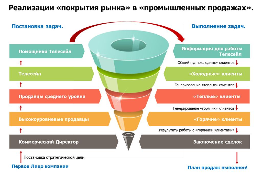 Что такое воронка продаж и как она работает — 3 этапа