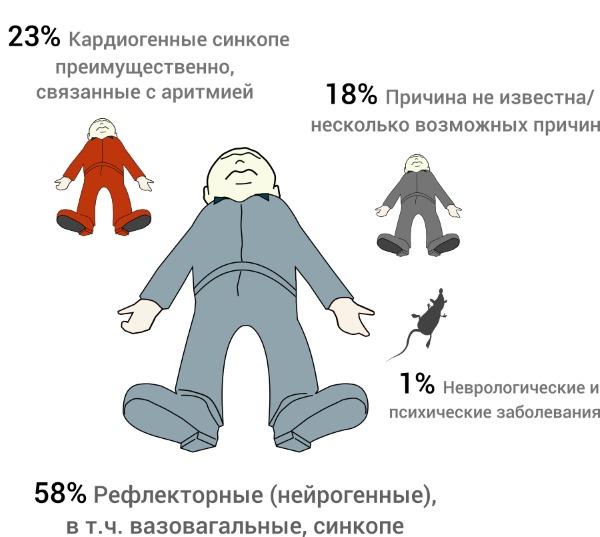 Отличительные особенности синкопального состояния