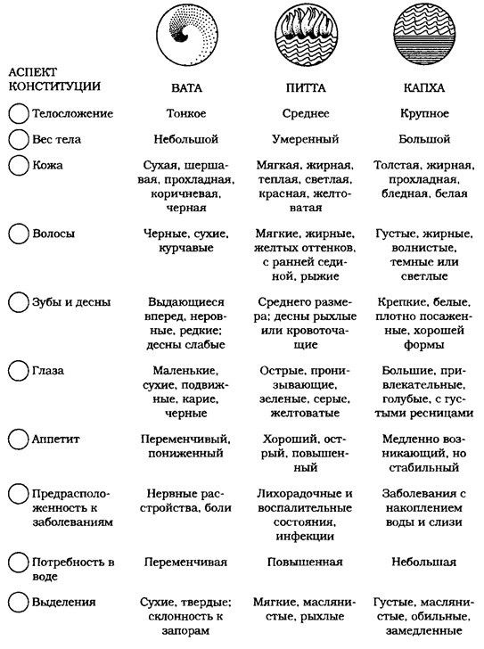 Доши по аюрведе - типы, описание и особенности | характеристики