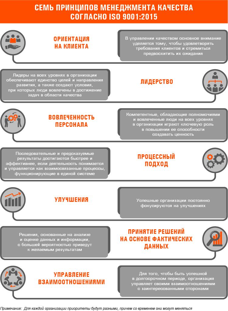 Система менеджмента качества в вопросах и ответах.
