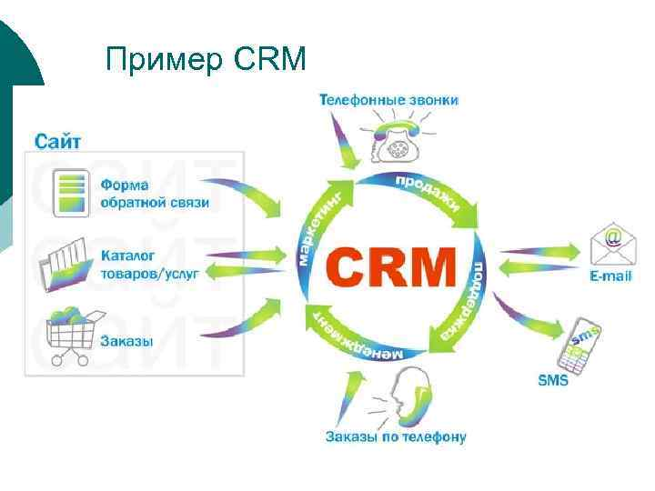 Что такое crm системы: зачем нужны и их принципы работы