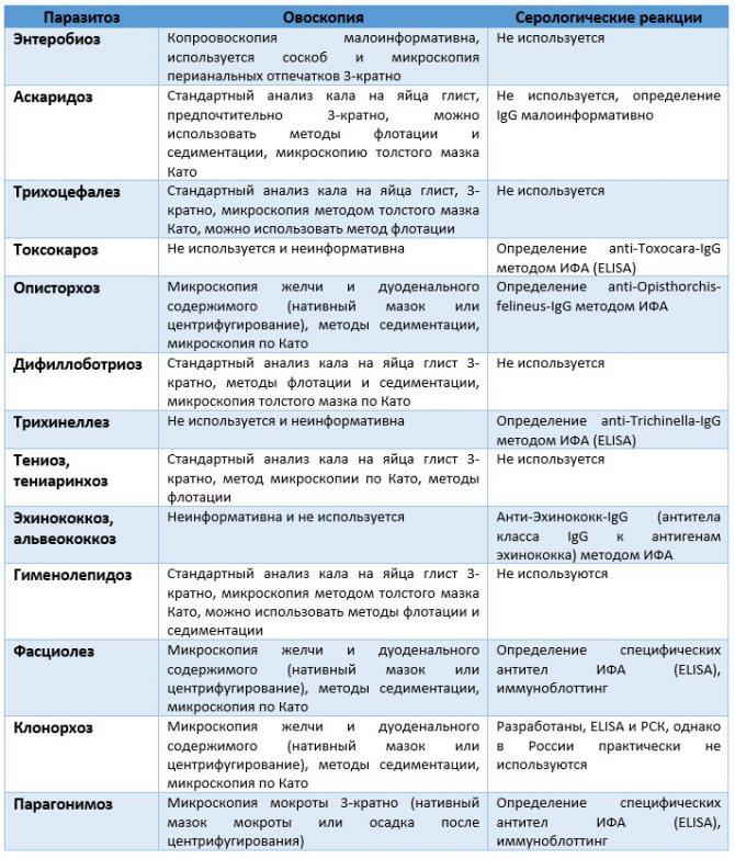 Анализ кала на кальпротектин: что показывает и почему он необходим в гастроэнтерологии?
