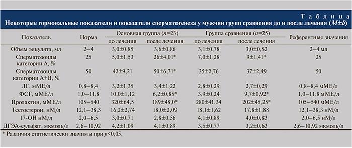 Гормон кальцитонин: норма у женщин, таблица и расшифровка значений