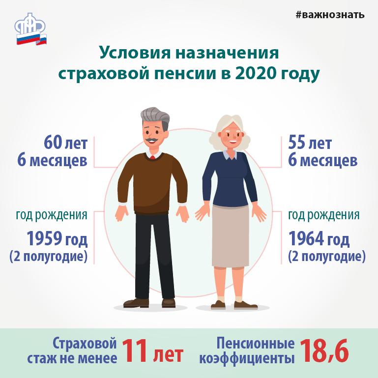 Расчет страховой пенсии по формуле, а также что влияет на размер выплаты и как вычислить сумму с помощью калькулятора на сайте пфр