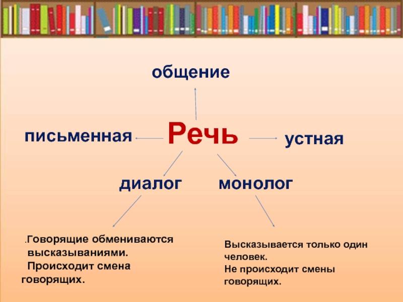 Диалог в русском языке – правила написания (2 класс)