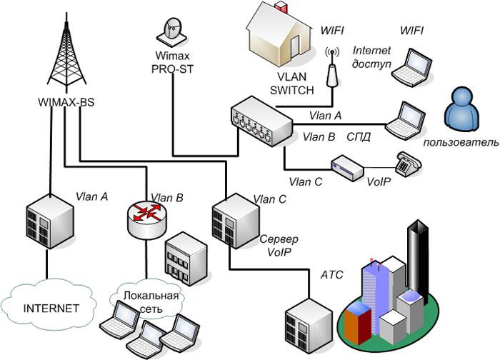 Обзор беспроводной технологии wimax, преимущества wimax