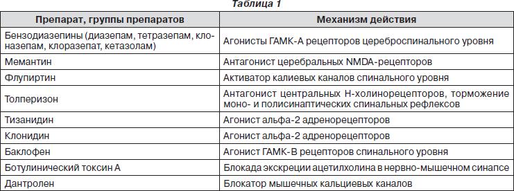 Миорелаксанты: список препаратов, показания и противопоказания