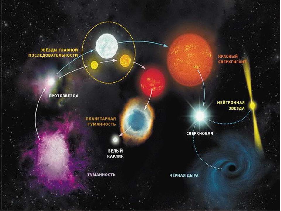 Обсуждение:звёздная эволюция википедия
