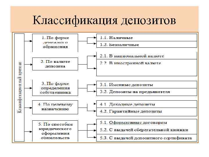 Что такое банковский депозит: виды и проценты по вкладам в россии