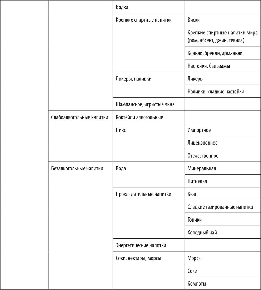 Классификация товаров: значение и виды