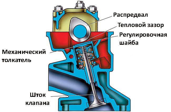Как работает гидрокомпенсатор?