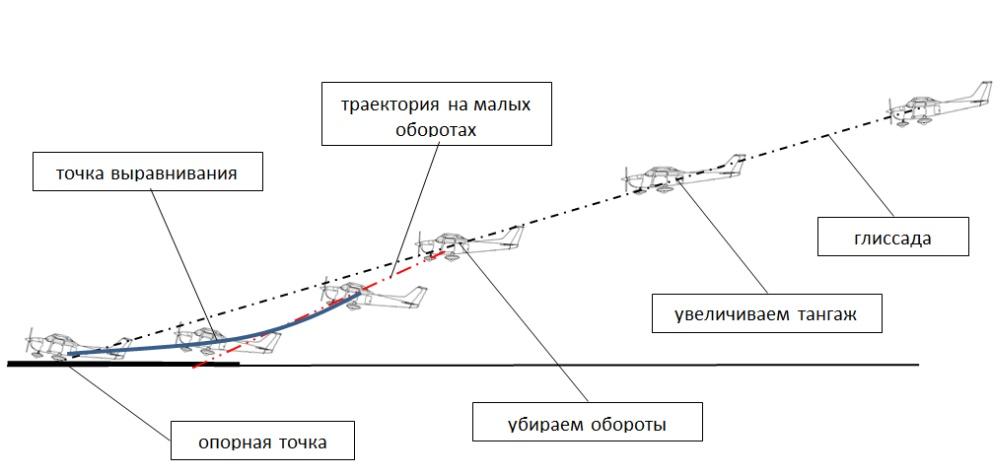 Курсо-глиссадная система