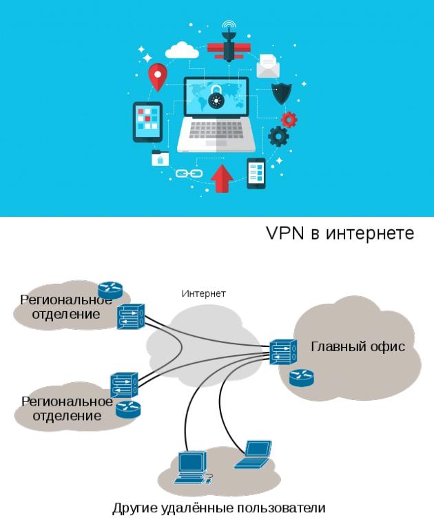 Что такое vpn, зачем это нужно