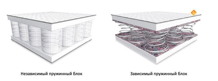 Пружинный блок боннель или независимые пружины. что выбрать?