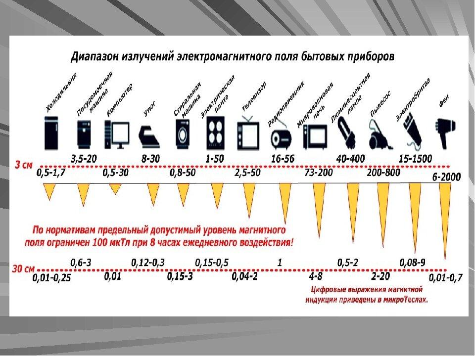 Электромагнитные волны, что является источником, скорость в вакууме, виды эмв, применение, среда распространения и интенсивность, кто открыл электромагнитные волны | tvercult.ru