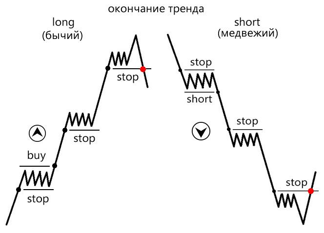 Шорт и лонг на бирже - что это? объясню простым языком