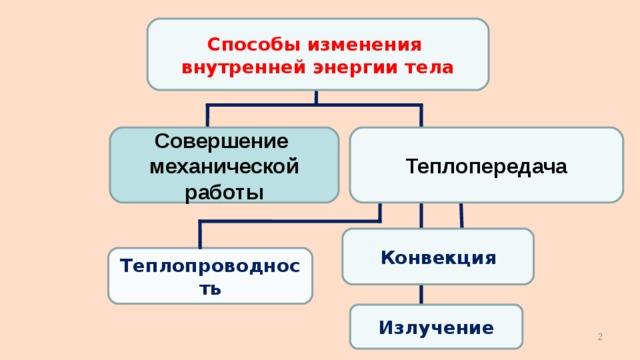 Типы теплопередачи. виды передачи теплоты