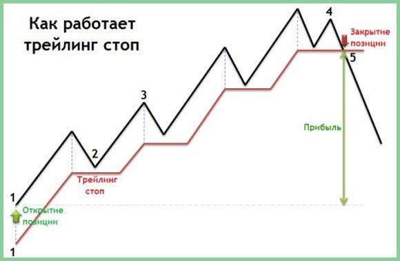 Стоп лосс (stop loss) и тейк профит (take profit) - что это такое, как устанавливать