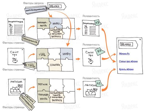Обзор лучших поисковых систем мира: цели, технологии, отличия