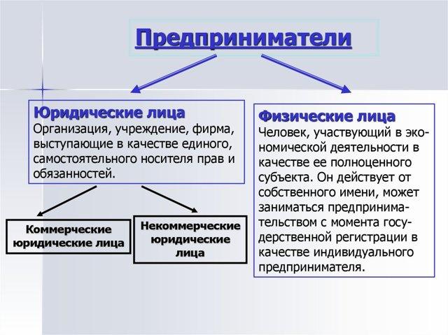Ип - это физическое или юридическое лицо, кем является ип