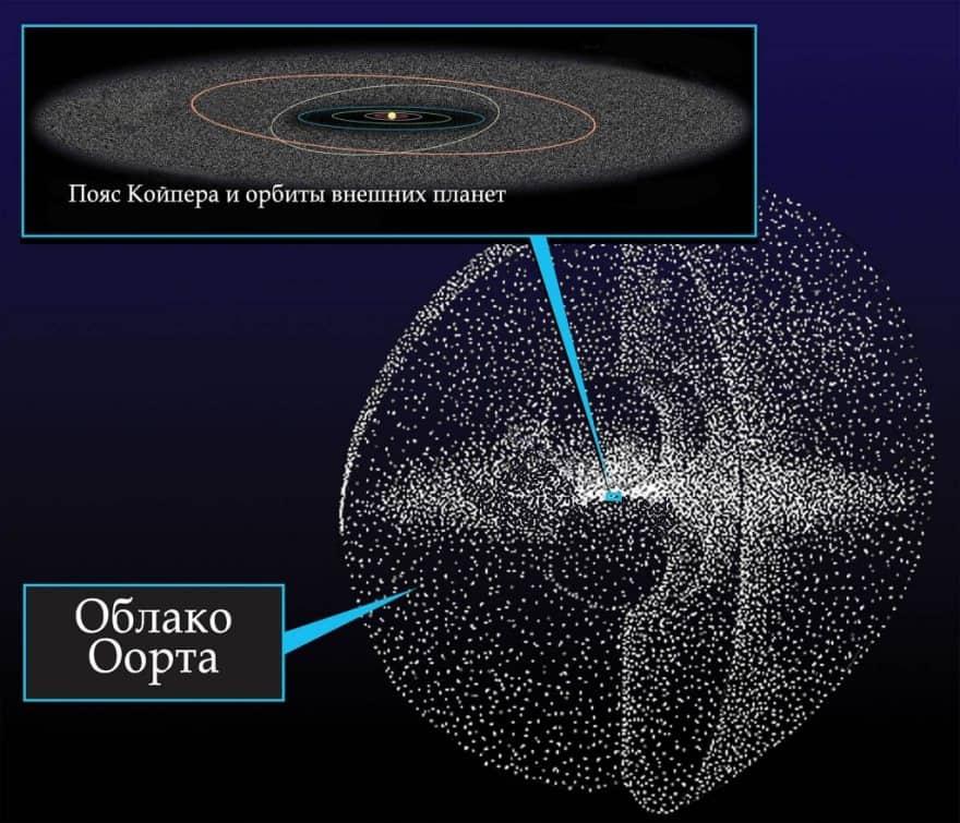 Классический объект пояса койпера — википедия. что такое классический объект пояса койпера
