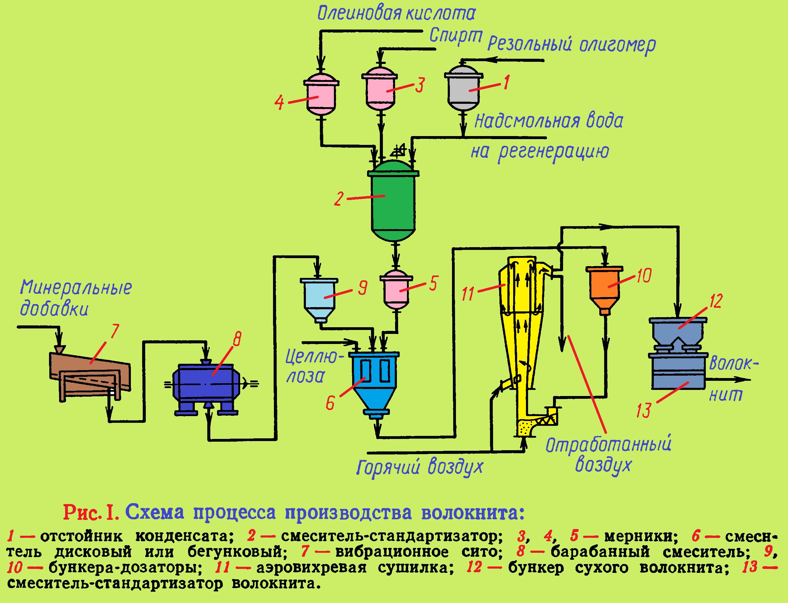 Урок 4. сложные вещества – himi4ka