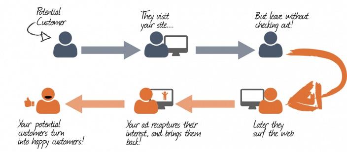 12 способов повысить отдачу от ретаргетинга в яндекс.директе — ppc.world